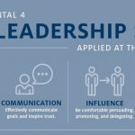 the-fundamental-4-leadership-competencies-self-awareness-communication-influence-learning-agility-center-for-creative-leadership-1024x536